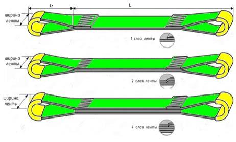 Строп текстильный петлевой СТП